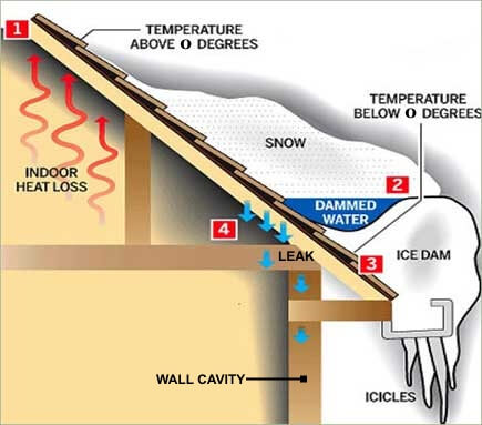 Diagram showing how ice dams form on your roof